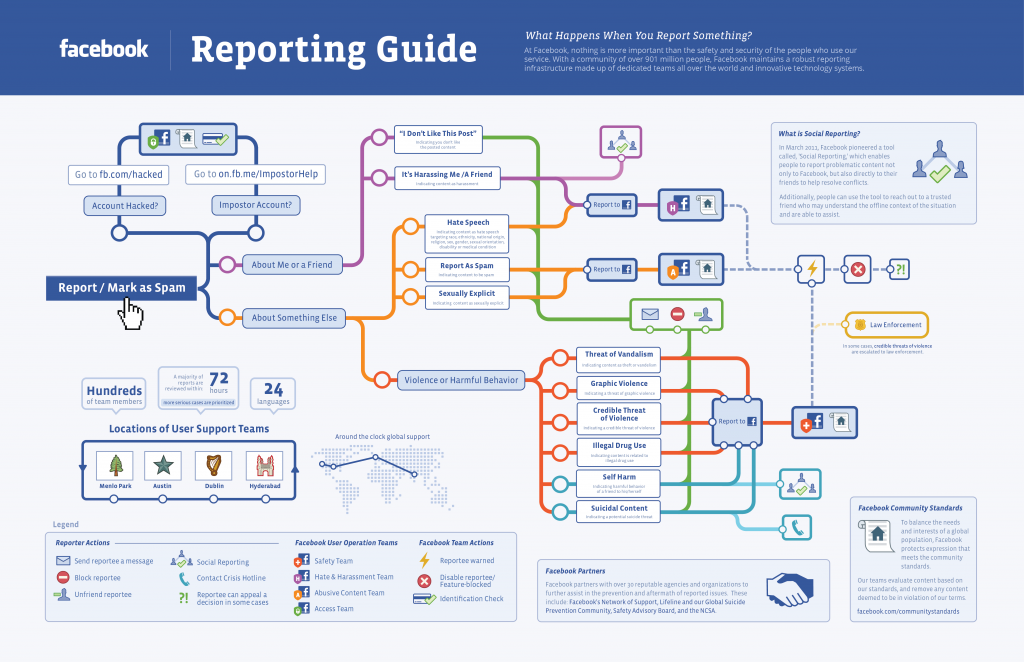 Flow chart for reporting abuse on Facebook.